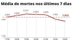 Brasil registra 2.343 mortes por Covid em 24 horas; total passa de 507 mil